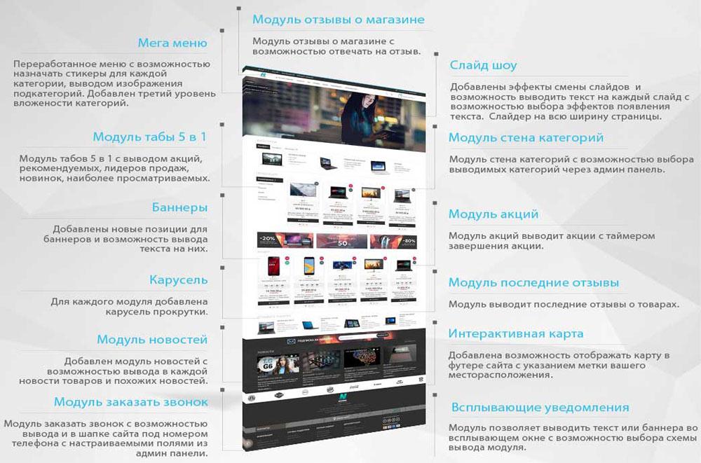 оливье, модуль для новостей с картинками техника заключается переносе